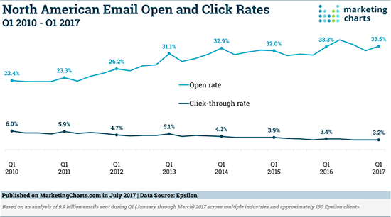 Chart of email open and click rates in North America - 7 Sales Email Metrics That Matter