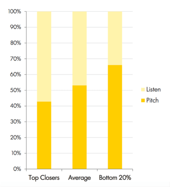 Top closers listen more than they pitch chart