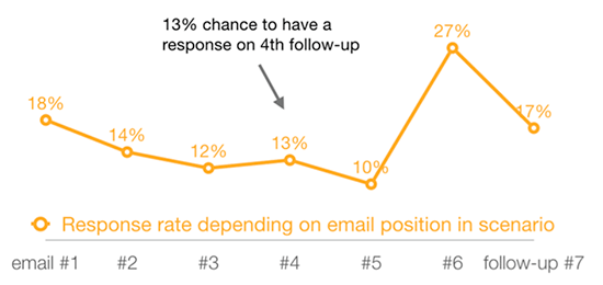 Follow Up Emails: Response rate depending on email position