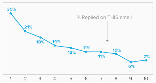 Follow Up Emails: Yesware chart showing response rates to emails