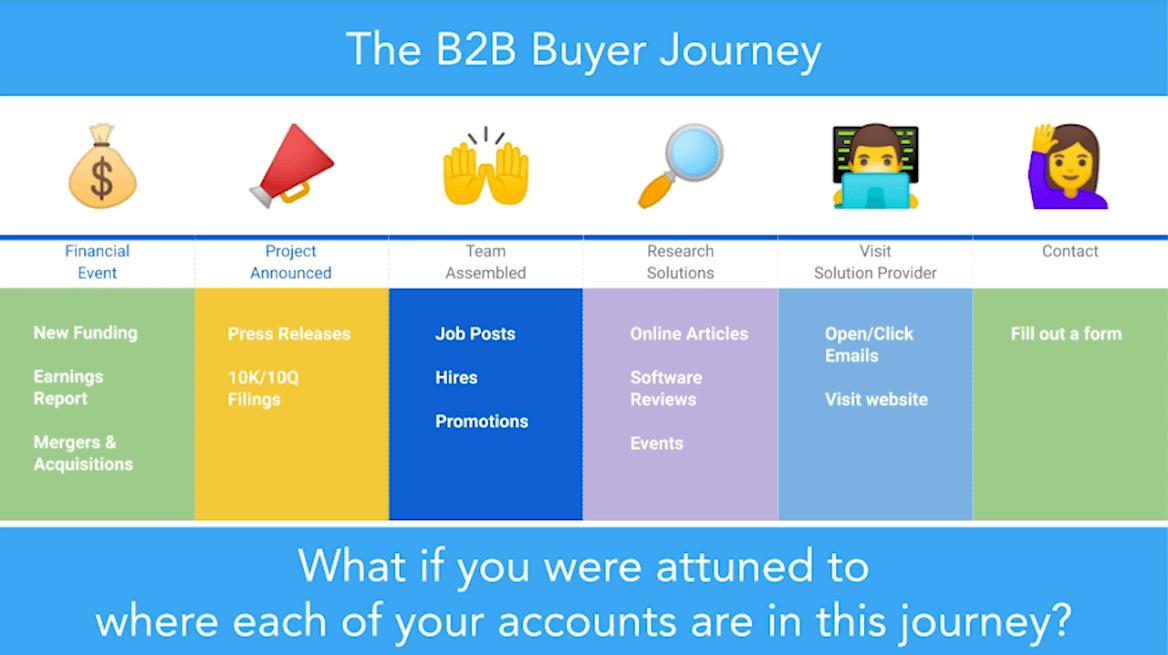 The B2B Buyer Journey chart
