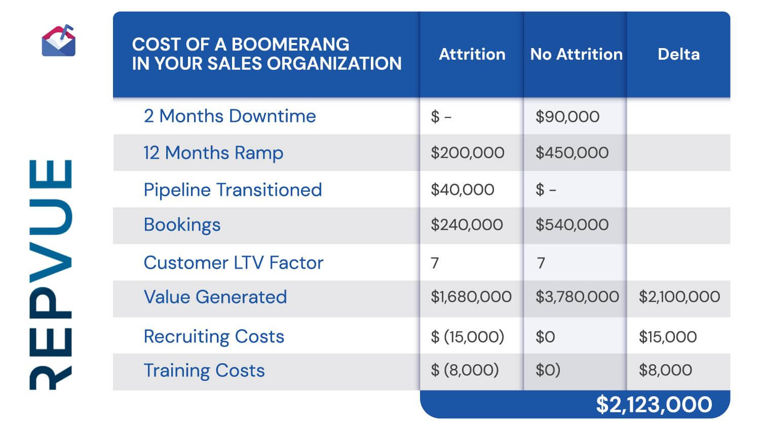 Cost of a Boomerang in Your Sales Organization