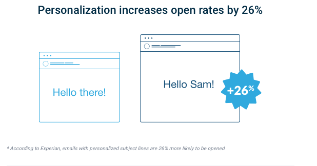 Image on Email Personalization